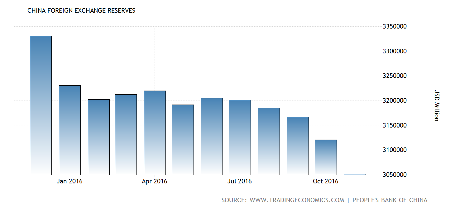 Pento Portfolio Strategies Llc Pentonomics Press Diagrams Besides Hydraulic Wiring Diagram Moreover Whirlpool Novembers Severe Drop In Reserves Marked The Fifth Straight Month Of Declines And Are At Lowest Level Since March 2011 Fact Japan Just Superseded